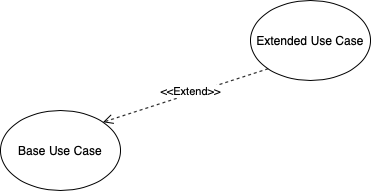 Extend Use Case