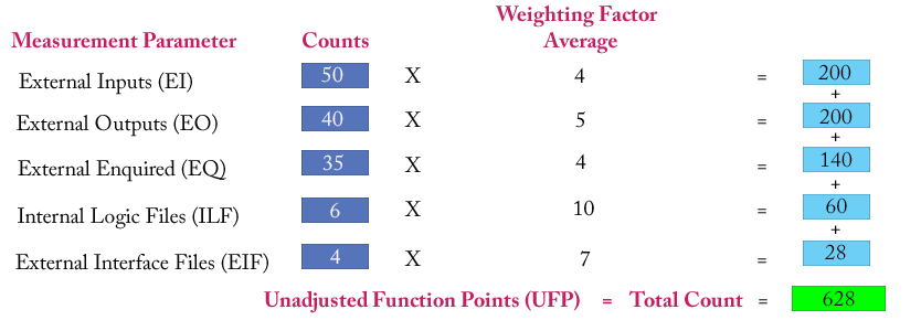 Unadjusted Funcational Points