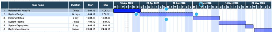 Waterfall Gantt Chart